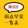 モンスター弱点部位・弱点属性一覧表【モンハンダブルクロス・MHXX】